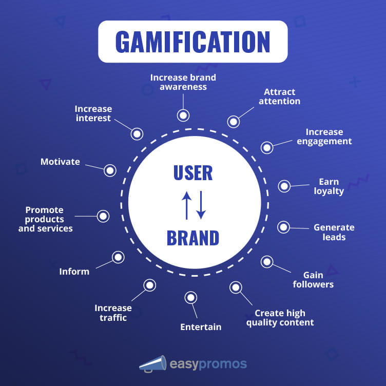 3 examples of gamified marketing strategies